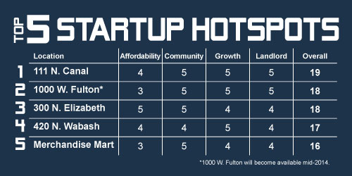 Top-5-Startup-Hotspots