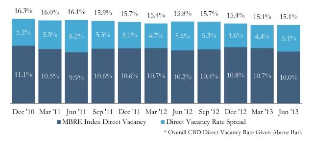 MBRE Index June 2013 v2.xls